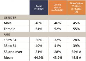 gambling demographics in canada